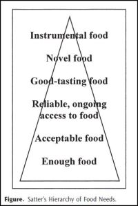 food needs hierarchy